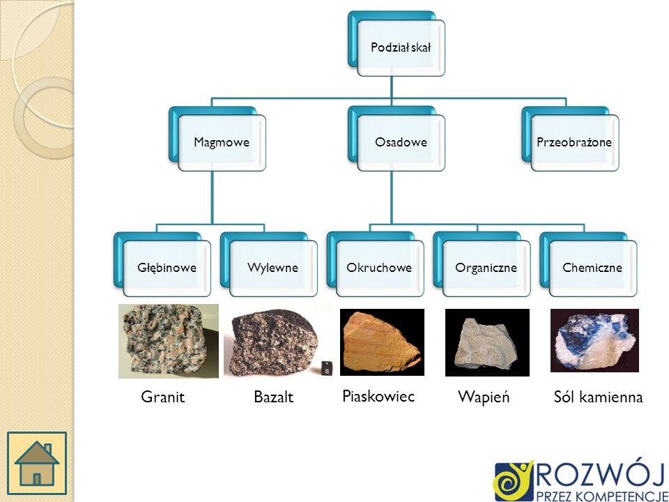 Podział skałMagmoweGłębinoweWylewneOsadoweOkruchoweOrganiczneChemicznePrzeobrażone GranitBazalt Piaskowiec WapieńSól kamienna
