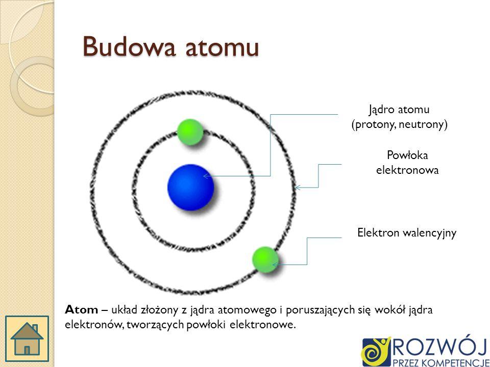 Budowa atomu Jądro atomu (protony, neutrony) Powłoka elektronowa Elektron walencyjny Atom – układ złożony z jądra atomowego i poruszających się wokół jądra elektronów, tworzących powłoki elektronowe.