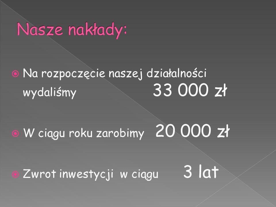 Na rozpoczęcie naszej działalności wydaliśmy 33 000 zł W ciągu roku zarobimy 20 000 zł Zwrot inwestycji w ciągu 3 lat