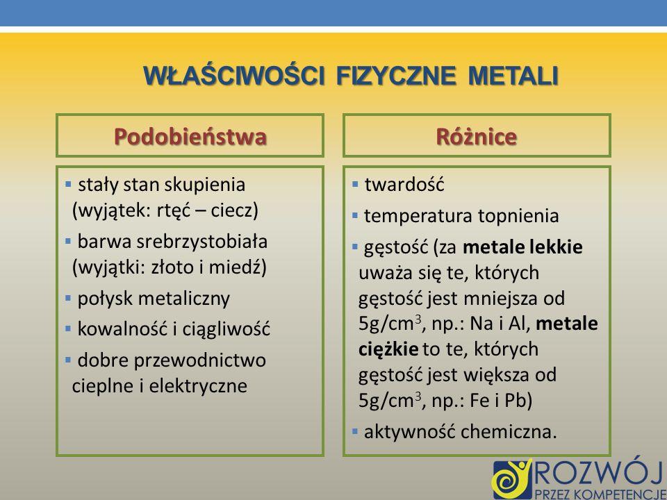 WŁAŚCIWOŚCI FIZYCZNE METALI stały stan skupienia (wyjątek: rtęć – ciecz) barwa srebrzystobiała (wyjątki: złoto i miedź) połysk metaliczny kowalność i