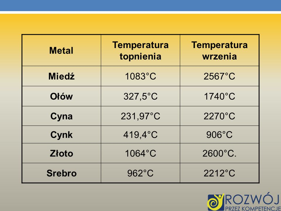 Metal Temperatura topnienia Temperatura wrzenia Miedź1083°C2567°C Ołów327,5°C1740°C Cyna231,97°C2270°C Cynk419,4°C906°C Złoto1064°C2600°C. Srebro962°C