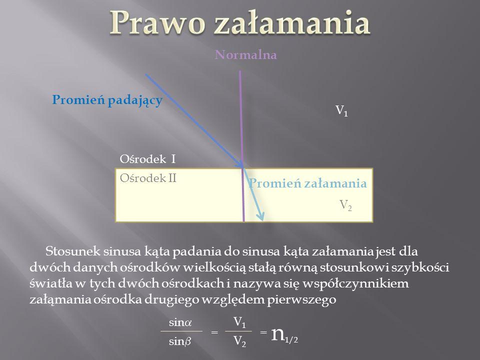 Ośrodek I Ośrodek II Promień padający Promień załamania Normalna Stosunek sinusa kąta padania do sinusa kąta załamania jest dla dwóch danych ośrodków wielkością stałą równą stosunkowi szybkości światła w tych dwóch ośrodkach i nazywa się współczynnikiem załąmania ośrodka drugiego względem pierwszego sin = V1V1 V2V2 = n 1/2 V1V1 V2V2