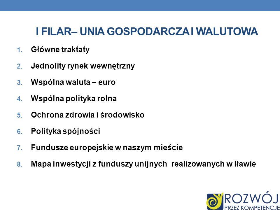 I FILAR– UNIA GOSPODARCZA I WALUTOWA 1. Główne traktaty 2. Jednolity rynek wewnętrzny 3. Wspólna waluta – euro 4. Wspólna polityka rolna 5. Ochrona zd