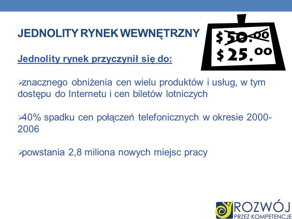 JEDNOLITY RYNEK WEWNĘTRZNY Jednolity rynek przyczynił się do: znacznego obniżenia cen wielu produktów i usług, w tym dostępu do Internetu i cen biletó