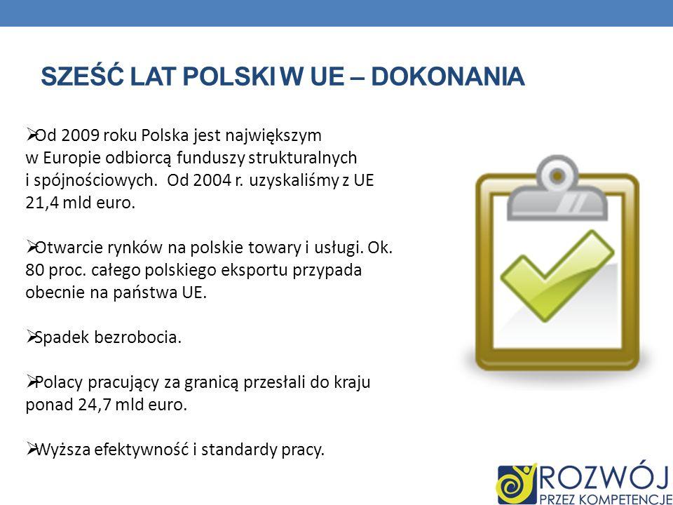 SZEŚĆ LAT POLSKI W UE – DOKONANIA Od 2009 roku Polska jest największym w Europie odbiorcą funduszy strukturalnych i spójnościowych. Od 2004 r. uzyskal