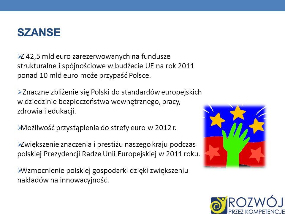 SZANSE Z 42,5 mld euro zarezerwowanych na fundusze strukturalne i spójnościowe w budżecie UE na rok 2011 ponad 10 mld euro może przypaść Polsce. Znacz
