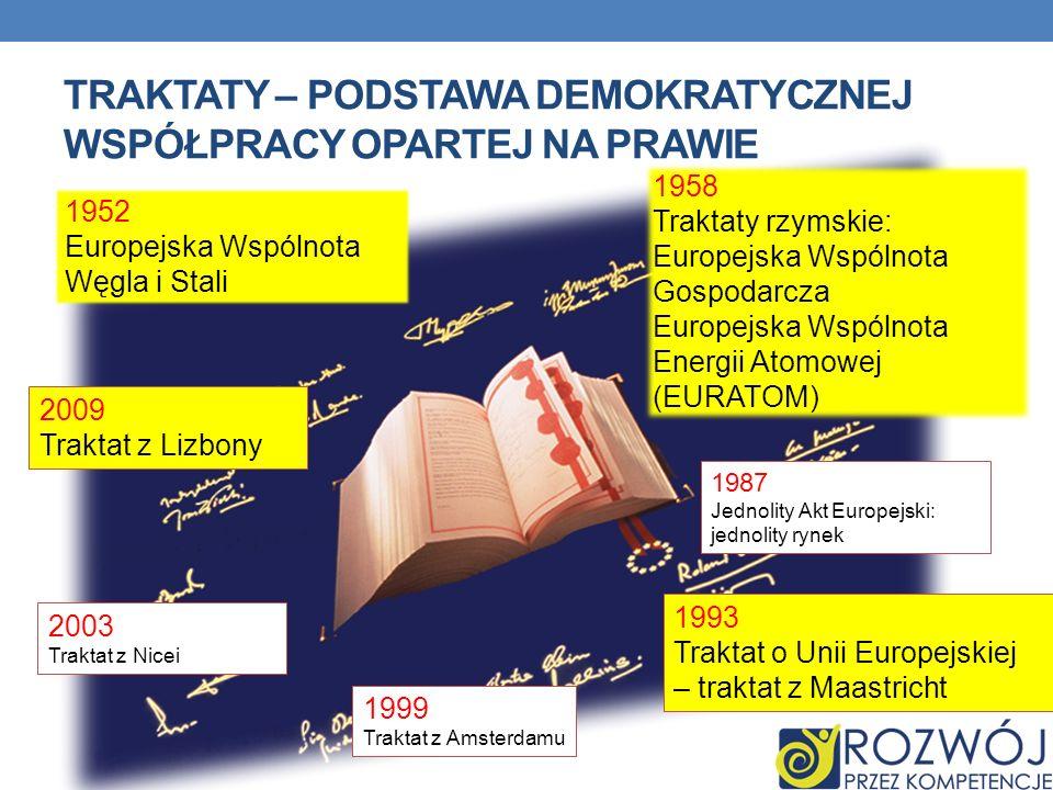 TRAKTATY – PODSTAWA DEMOKRATYCZNEJ WSPÓŁPRACY OPARTEJ NA PRAWIE 1952 Europejska Wspólnota Węgla i Stali 1958 Traktaty rzymskie: Europejska Wspólnota G