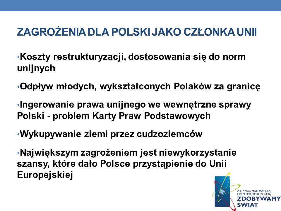 ZAGROŻENIA DLA POLSKI JAKO CZŁONKA UNII Koszty restrukturyzacji, dostosowania się do norm unijnych Odpływ młodych, wykształconych Polaków za granicę I