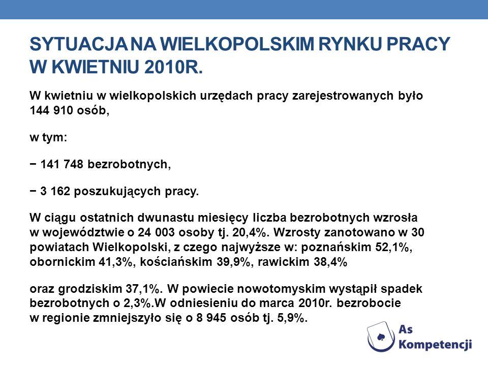 SYTUACJA NA WIELKOPOLSKIM RYNKU PRACY W KWIETNIU 2010R. W kwietniu w wielkopolskich urzędach pracy zarejestrowanych było 144 910 osób, w tym: 141 748