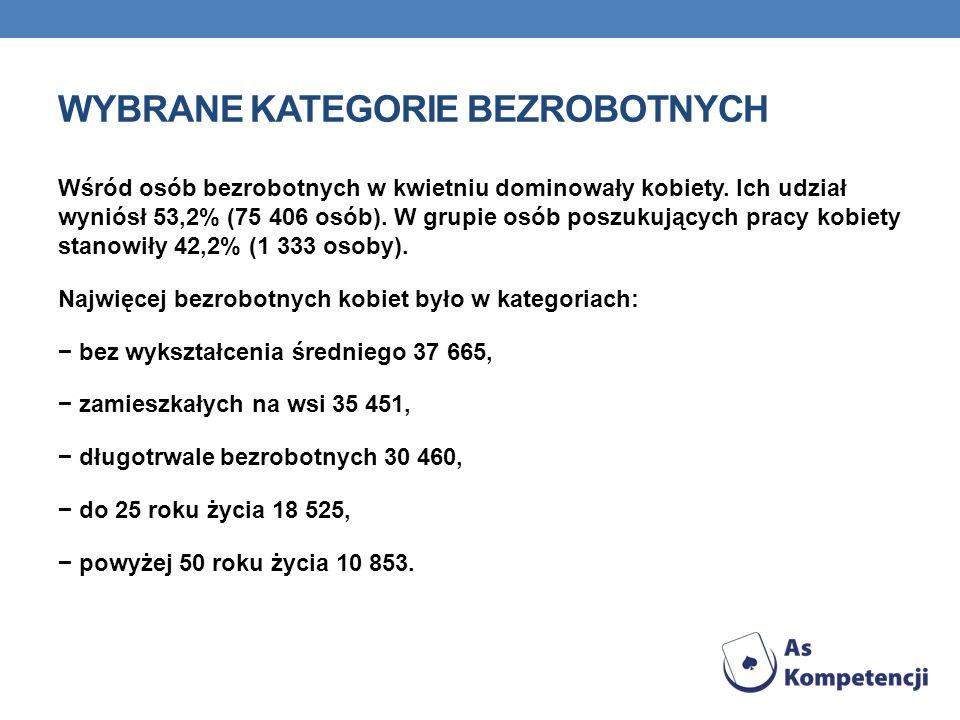 WYBRANE KATEGORIE BEZROBOTNYCH Wśród osób bezrobotnych w kwietniu dominowały kobiety. Ich udział wyniósł 53,2% (75 406 osób). W grupie osób poszukując