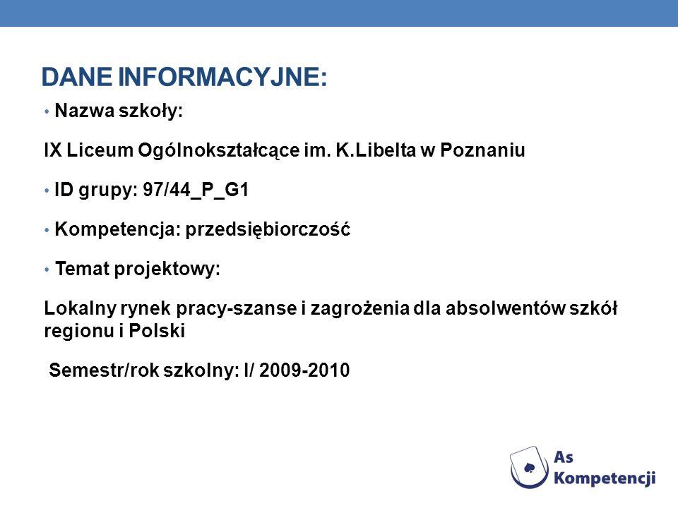 DANE INFORMACYJNE: Nazwa szkoły: IX Liceum Ogólnokształcące im. K.Libelta w Poznaniu ID grupy: 97/44_P_G1 Kompetencja: przedsiębiorczość Temat projekt