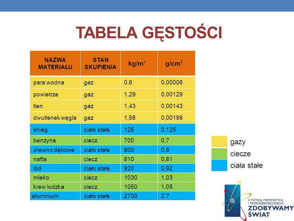 TABELA GĘSTOŚCI NAZWA MATERIAŁU STAN SKUPIENIA kg/m 3 g/cm 3 para wodna gaz 0,6 0,00006 powietrze gaz 1,29 0,00129 tlen gaz 1,43 0,00143 dwutlenek węg