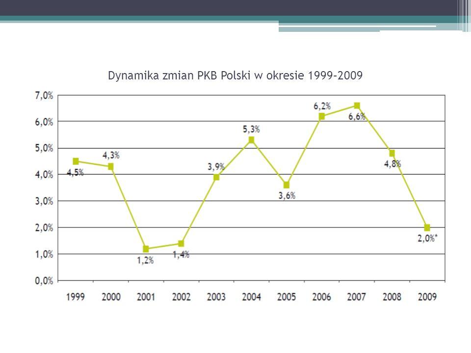 Dynamika zmian PKB Polski w okresie 1999–2009
