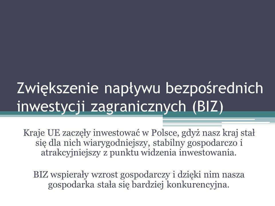 Zwiększenie napływu bezpośrednich inwestycji zagranicznych (BIZ) Kraje UE zaczęły inwestować w Polsce, gdyż nasz kraj stał się dla nich wiarygodniejszy, stabilny gospodarczo i atrakcyjniejszy z punktu widzenia inwestowania.