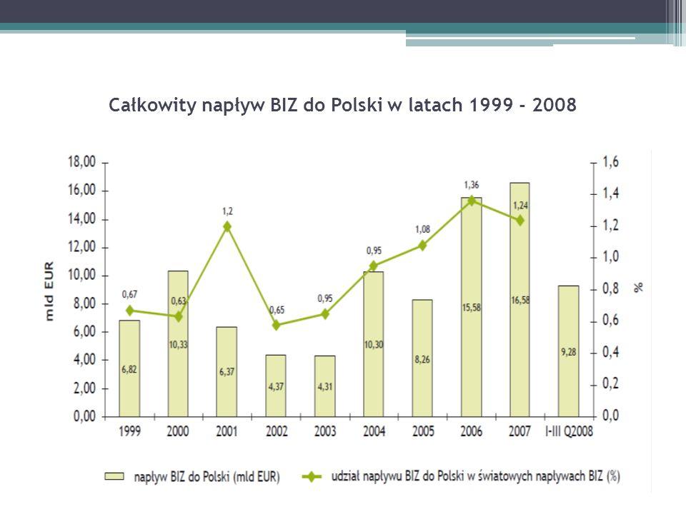 Całkowity napływ BIZ do Polski w latach 1999 - 2008