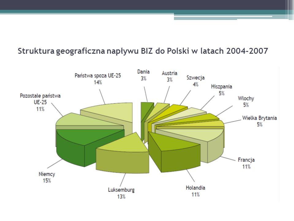 Struktura geograficzna napływu BIZ do Polski w latach 2004-2007