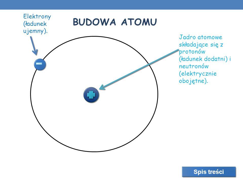 Jadro atomowe składające się z protonów (ładunek dodatni) i neutronów (elektrycznie obojętne). Elektrony (ładunek ujemny). BUDOWA ATOMU Spis treści
