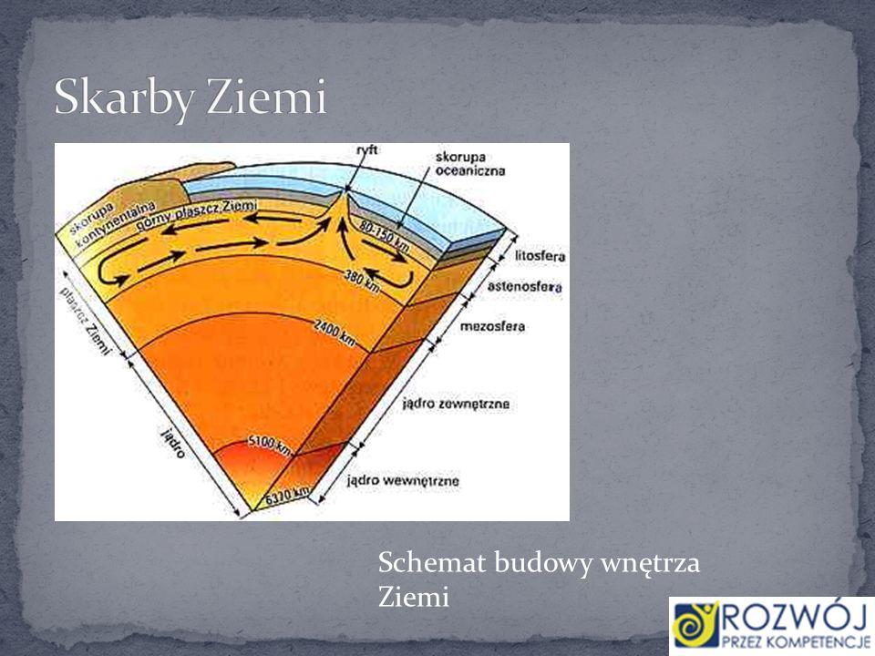 Schemat budowy wnętrza Ziemi