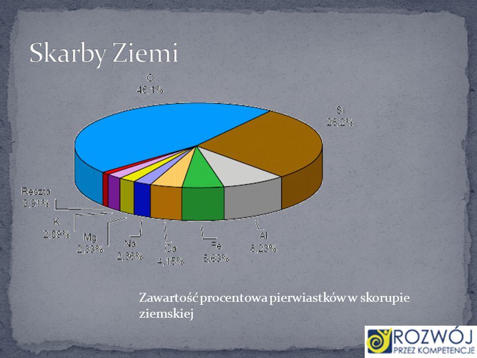 Zawartość procentowa pierwiastków w skorupie ziemskiej