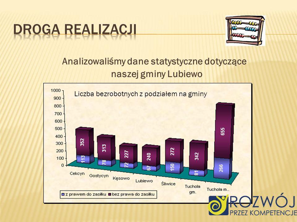 Analizowaliśmy dane statystyczne dotyczące naszej gminy Lubiewo Liczba bezrobotnych z podziałem na gminy