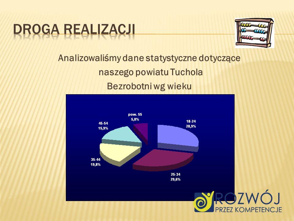 Analizowaliśmy dane statystyczne dotyczące naszego powiatu Tuchola Bezrobotni wg wieku