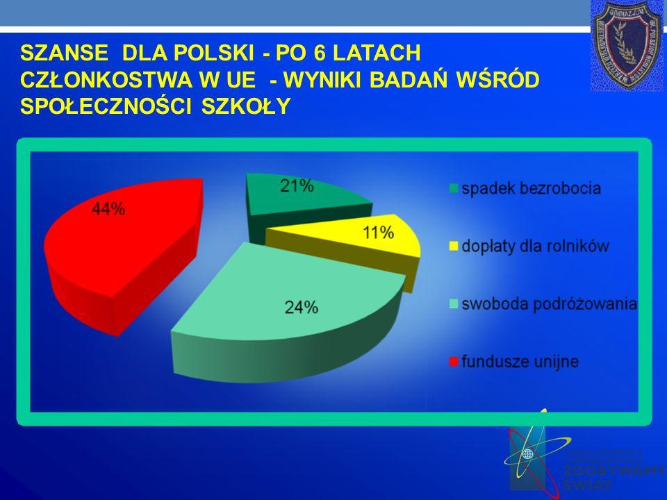 SZANSE DLA POLSKI - PO 6 LATACH CZŁONKOSTWA W UE - WYNIKI BADAŃ WŚRÓD SPOŁECZNOŚCI SZKOŁY