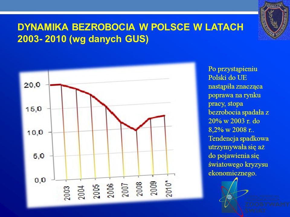 DYNAMIKA BEZROBOCIA W POLSCE W LATACH 2003- 2010 (wg danych GUS) Dynamika stopy bezrobocia rejestrowanego w latach 1990- 2010 ( na podstawie danych GUS) Po przystąpieniu Polski do UE nastąpiła znacząca poprawa na rynku pracy, stopa bezrobocia spadała z 20% w 2003 r.