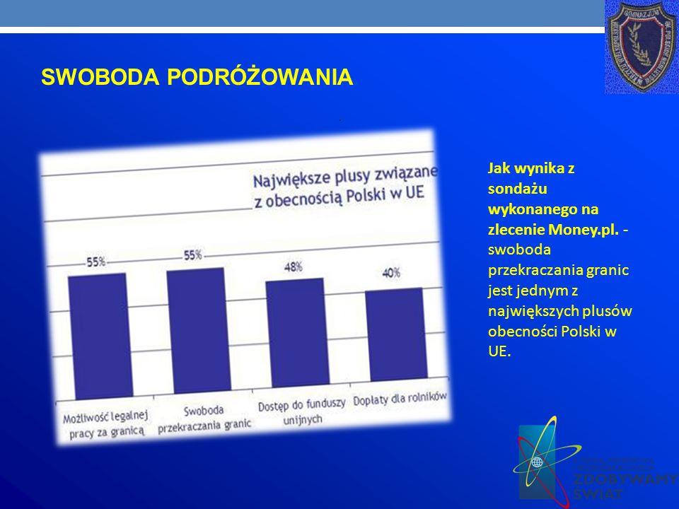SWOBODA PODRÓŻOWANIA.Jak wynika z sondażu wykonanego na zlecenie Money.pl.