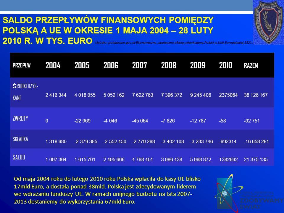 SALDO PRZEPŁYWÓW FINANSOWYCH POMIĘDZY POLSKĄ A UE W OKRESIE 1 MAJA 2004 – 28 LUTY 2010 R.