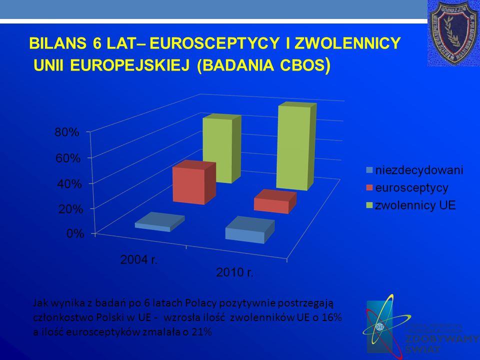 BILANS 6 LAT– EUROSCEPTYCY I ZWOLENNICY UNII EUROPEJSKIEJ (BADANIA CBOS ) Jak wynika z badań po 6 latach Polacy pozytywnie postrzegają członkostwo Polski w UE - wzrosła ilość zwolenników UE o 16% a ilość eurosceptyków zmalała o 21%
