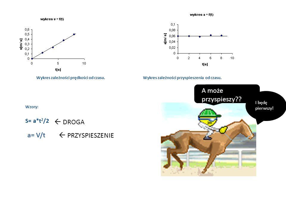 Wykres zależności prędkości od czasu. Wykres zależności przyspieszenia od czasu. Wzory: S= a*t 2 /2 a= V/t DROGA PRZYSPIESZENIE A może przyspieszy?? I