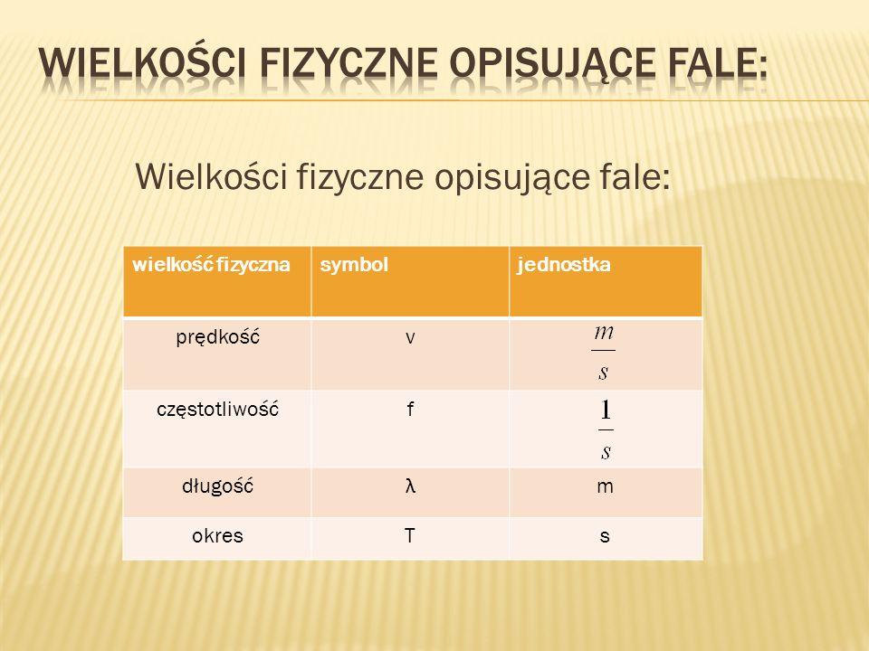 Wielkości fizyczne opisujące fale: wielkość fizycznasymboljednostka prędkośćv częstotliwośćf długość λ m okresTs