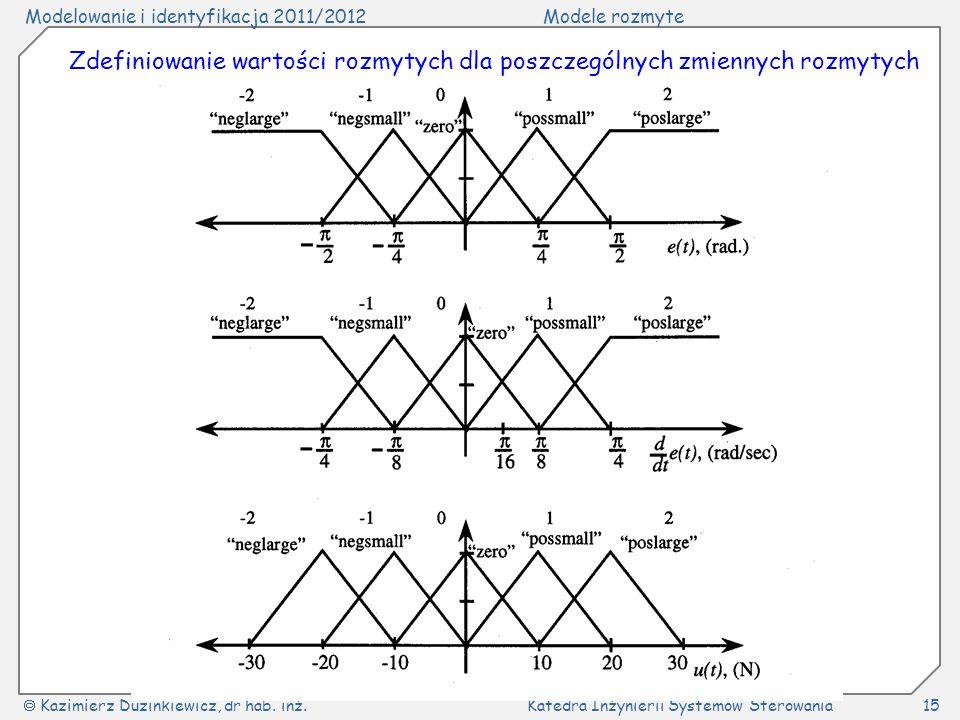 Modelowanie i identyfikacja 2011/2012Modele rozmyte Kazimierz Duzinkiewicz, dr hab. inż.Katedra Inżynierii Systemów Sterowania15 Zdefiniowanie wartośc