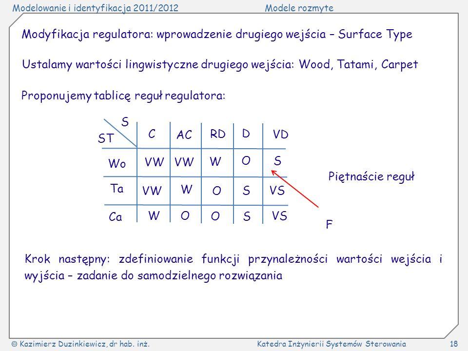 Modelowanie i identyfikacja 2011/2012Modele rozmyte Kazimierz Duzinkiewicz, dr hab. inż.Katedra Inżynierii Systemów Sterowania18 Modyfikacja regulator