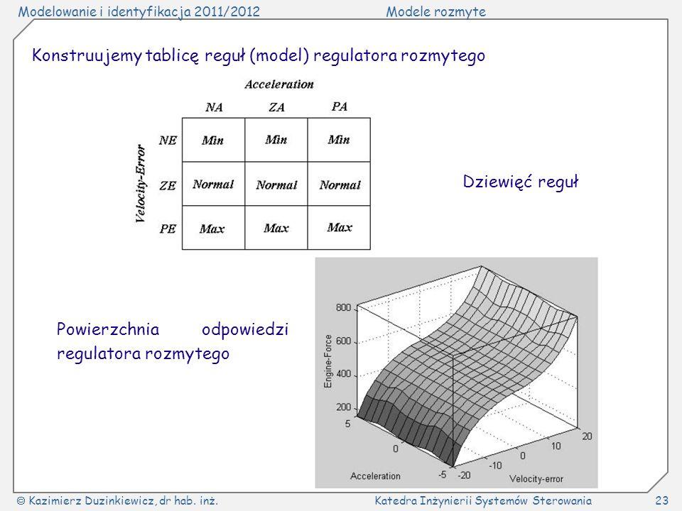 Modelowanie i identyfikacja 2011/2012Modele rozmyte Kazimierz Duzinkiewicz, dr hab. inż.Katedra Inżynierii Systemów Sterowania23 Konstruujemy tablicę