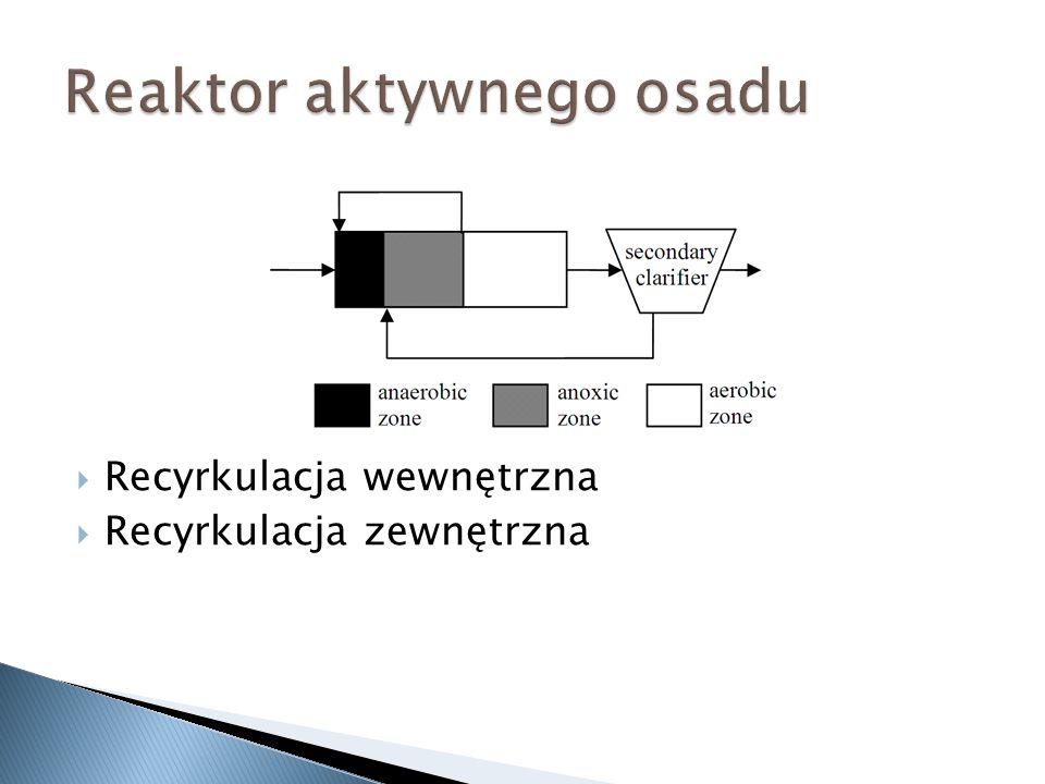 Recyrkulacja wewnętrzna Recyrkulacja zewnętrzna