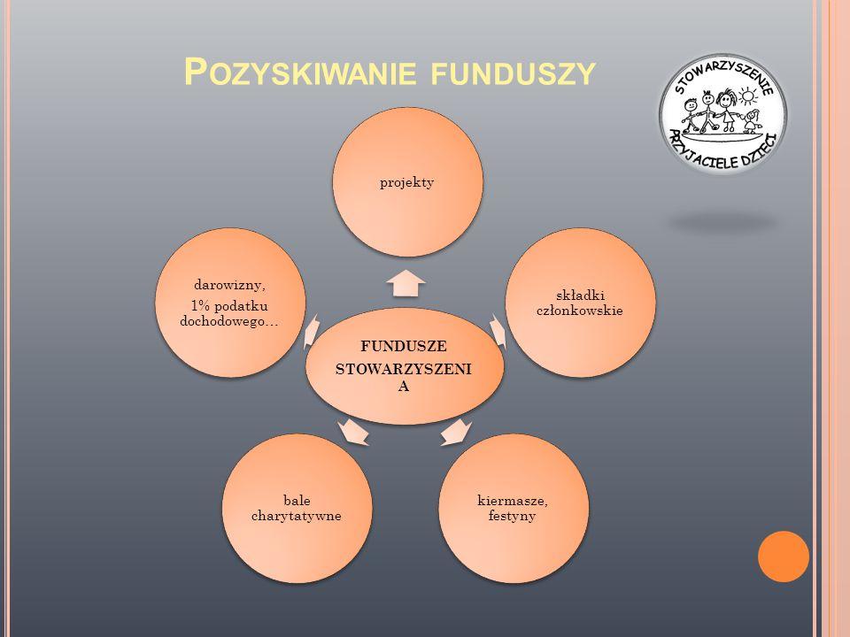 P OZYSKIWANIE FUNDUSZY FUNDUSZE STOWARZYSZENI A projekty składki członkowskie kiermasze, festyny bale charytatywne darowizny, 1% podatku dochodowego…