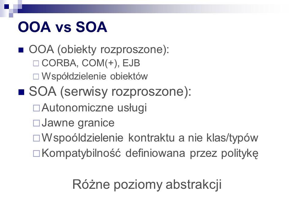 OOA vs SOA OOA (obiekty rozproszone): CORBA, COM(+), EJB Współdzielenie obiektów SOA (serwisy rozproszone): Autonomiczne usługi Jawne granice Wspoóldzielenie kontraktu a nie klas/typów Kompatybilność definiowana przez politykę Różne poziomy abstrakcji
