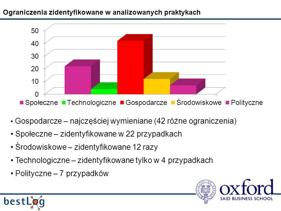 Ograniczenia zidentyfikowane w analizowanych praktykach Gospodarcze – najczęściej wymieniane (42 różne ograniczenia) Społeczne – zidentyfikowane w 22 przypadkach Środowiskowe – zidentyfikowane 12 razy Technologiczne – zidentyfikowane tylko w 4 przypadkach Polityczne – 7 przypadków