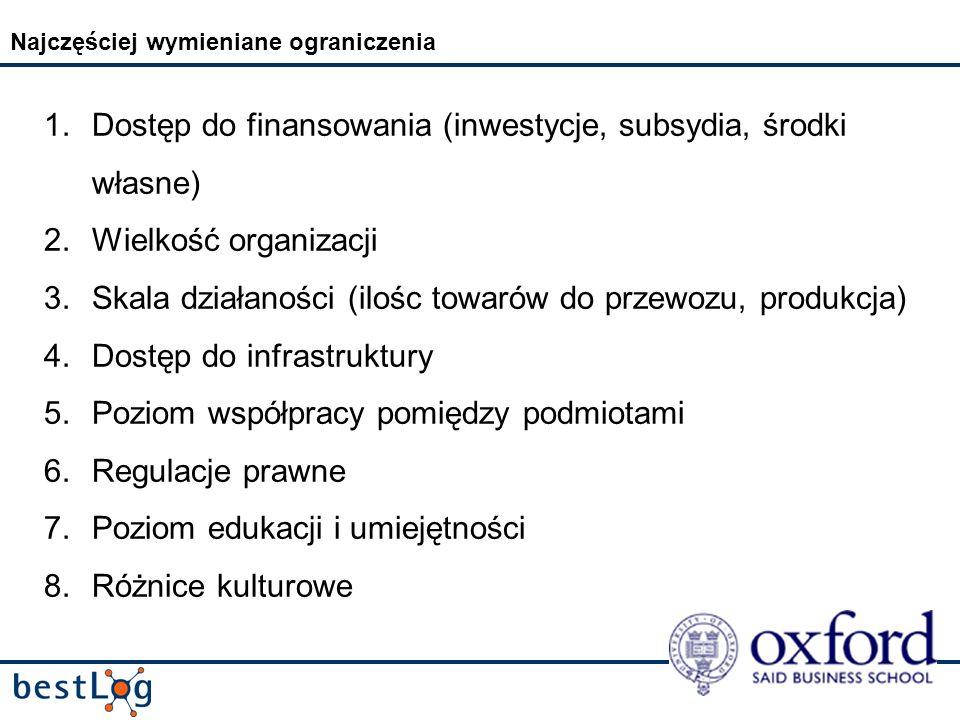 Najczęściej wymieniane ograniczenia 1.Dostęp do finansowania (inwestycje, subsydia, środki własne) 2.Wielkość organizacji 3.Skala działaności (ilośc towarów do przewozu, produkcja) 4.Dostęp do infrastruktury 5.Poziom współpracy pomiędzy podmiotami 6.Regulacje prawne 7.Poziom edukacji i umiejętności 8.Różnice kulturowe