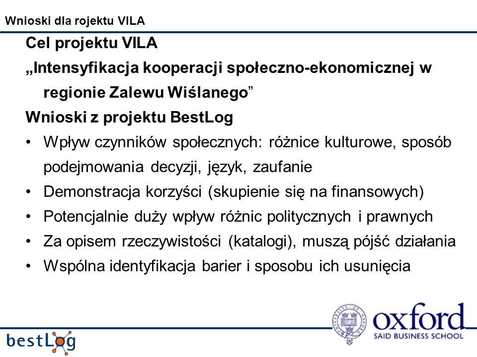 Wnioski dla rojektu VILA Cel projektu VILA Intensyfikacja kooperacji społeczno-ekonomicznej w regionie Zalewu Wiślanego Wnioski z projektu BestLog Wpływ czynników społecznych: różnice kulturowe, sposób podejmowania decyzji, język, zaufanie Demonstracja korzyści (skupienie się na finansowych) Potencjalnie duży wpływ różnic politycznych i prawnych Za opisem rzeczywistości (katalogi), muszą pójść działania Wspólna identyfikacja barier i sposobu ich usunięcia