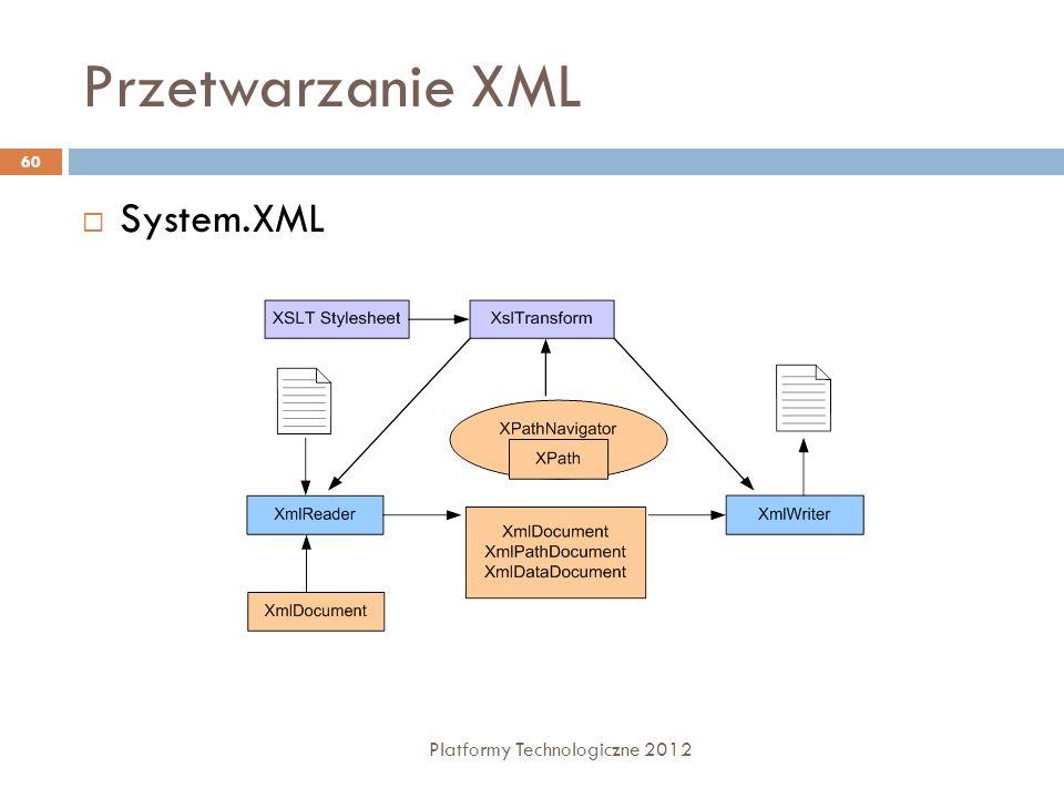Przetwarzanie XML Platformy Technologiczne 2012 60 System.XML