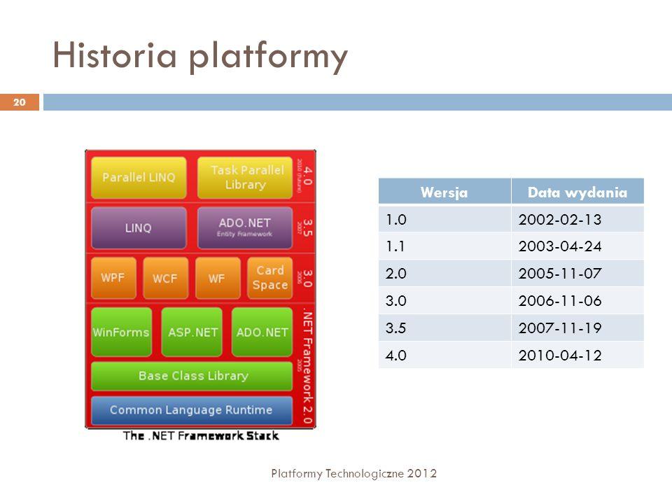 Historia platformy Platformy Technologiczne 2012 20 WersjaData wydania 1.02002-02-13 1.12003-04-24 2.02005-11-07 3.02006-11-06 3.52007-11-19 4.02010-0