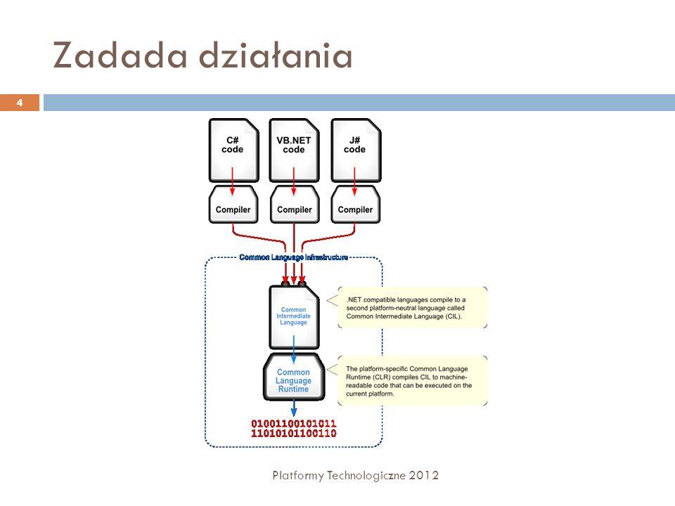 Assemblies - metadane Platformy Technologiczne 2012 15 Metadane typów - szczegółowy opis typów zdefiniowanych w kodzie zarządzanym, z którym są związane.