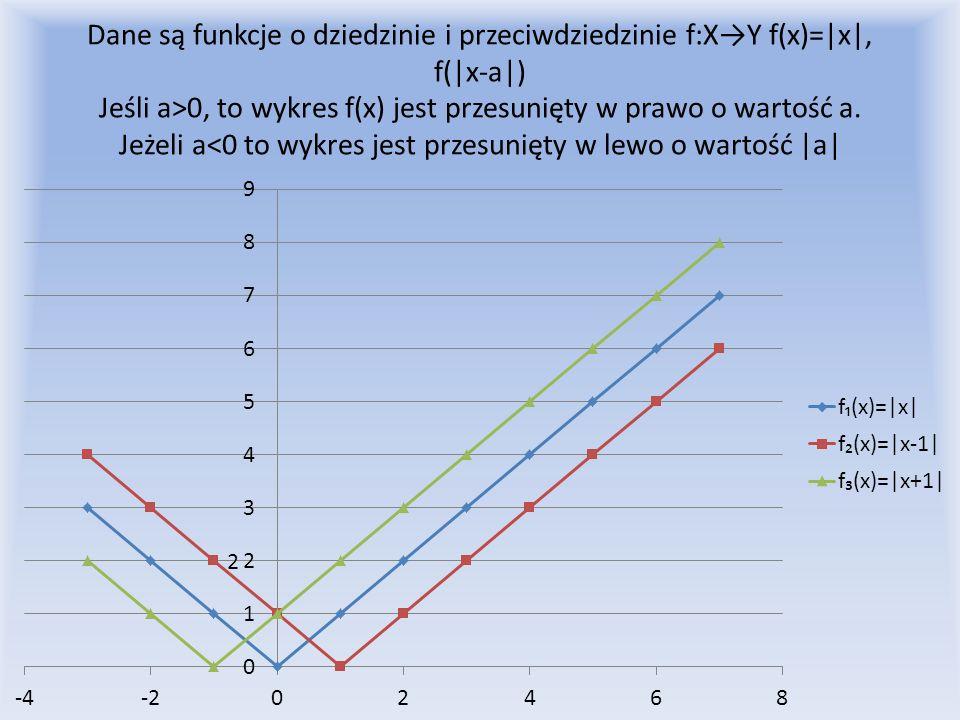 Dane są funkcje o dziedzinie i przeciwdziedzinie f:XY f(x)=|x|, f(|x-a|) Jeśli a>0, to wykres f(x) jest przesunięty w prawo o wartość a. Jeżeli a<0 to