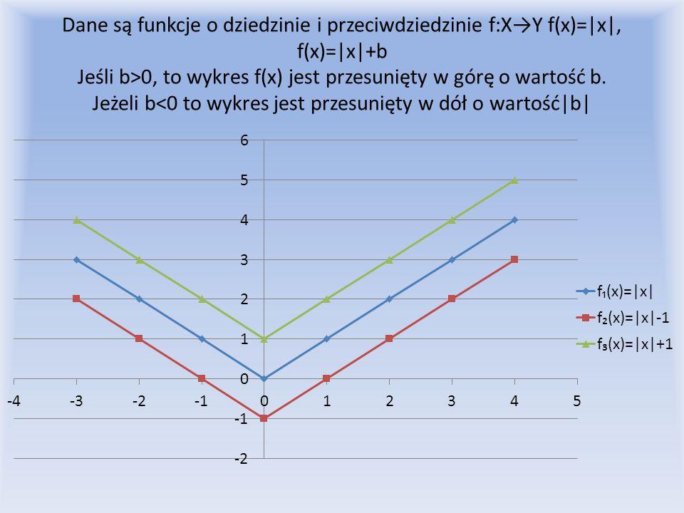 Dane są funkcje o dziedzinie i przeciwdziedzinie f:XY f(x)=|x|, f(x)=|x|+b Jeśli b>0, to wykres f(x) jest przesunięty w górę o wartość b. Jeżeli b<0 t