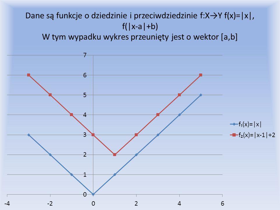 Dane są funkcje o dziedzinie i przeciwdziedzinie f:XY f(x)=|x|, f(|x-a|+b) W tym wypadku wykres przeunięty jest o wektor [a,b]
