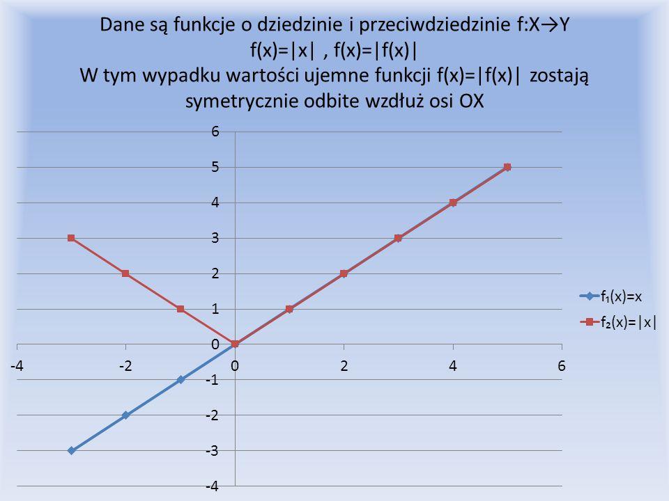 Dane są funkcje o dziedzinie i przeciwdziedzinie f:XY f(x)=|x|, f(x)=|f(x)| W tym wypadku wartości ujemne funkcji f(x)=|f(x)| zostają symetrycznie odb