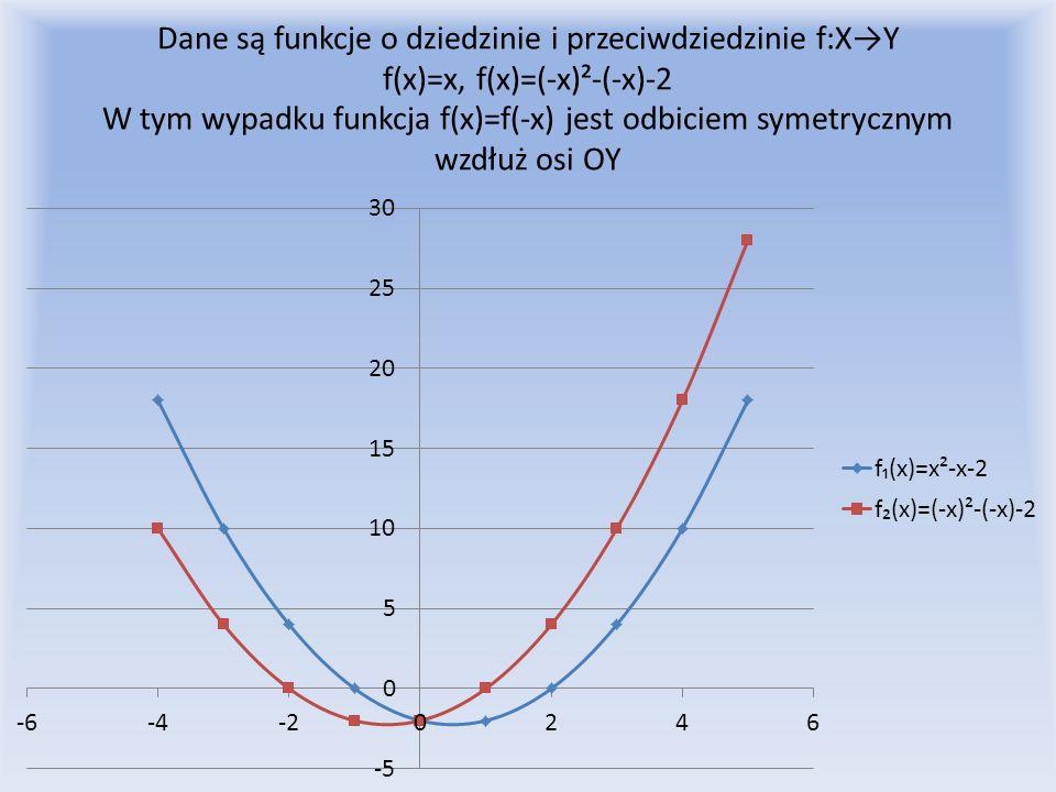 Dane są funkcje o dziedzinie i przeciwdziedzinie f:XY f(x)=x, f(x)=(-x)²-(-x)-2 W tym wypadku funkcja f(x)=f(-x) jest odbiciem symetrycznym wzdłuż osi