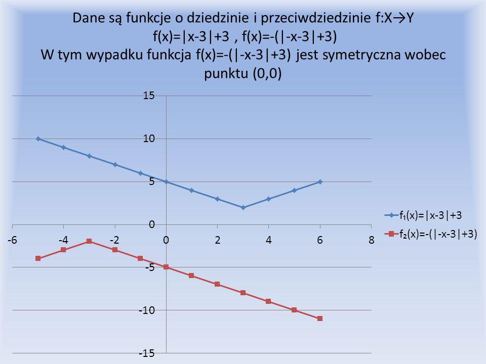 Dane są funkcje o dziedzinie i przeciwdziedzinie f:XY f(x)=|x-3|+3, f(x)=-(|-x-3|+3) W tym wypadku funkcja f(x)=-(|-x-3|+3) jest symetryczna wobec pun